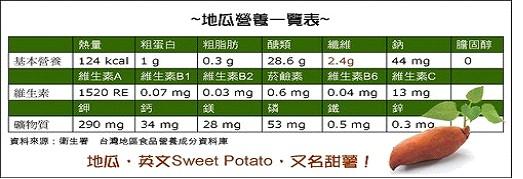 衛生署公告澱粉類食物熱量表