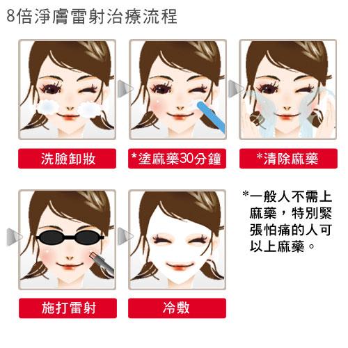 8倍淨膚雷射療程