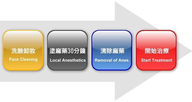 淨膚雷射治療流程
